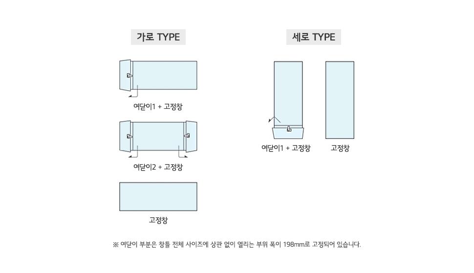 가로TYPE 여닫이1 + 고정창, 여닫이2 + 고정창, 고정창, 세로TYPE : 여닫이1+고정창, 고정창 * 여닫이 부분은 창틀 전체 사이즈에 상관없이 열리는 부위 폭이 198mm로 고정되어 있습니다.